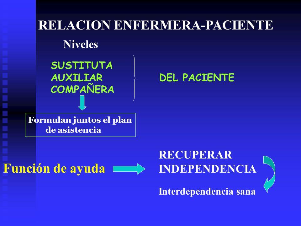 RELACION ENFERMERA-PACIENTE SUSTITUTA AUXILIAR DEL PACIENTE COMPAÑERA Función de ayuda RECUPERAR INDEPENDENCIA Formulan juntos el plan de asistencia Niveles Interdependencia sana