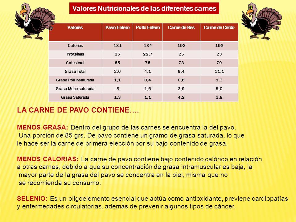 ValoresPavo EnteroPollo EnteroCarne de ResCarne de Cerdo Calorías131134192198 Proteínas2522,72523 Colesterol65767379 Grasa Total2,64,19,411,1 Grasa Po
