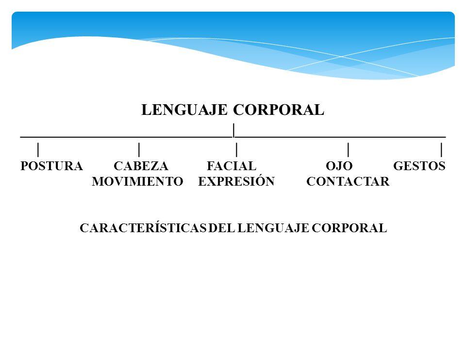 LENGUAJE CORPORAL __________________________|__________________________ | | ||| POSTURACABEZAFACIAL OJO GESTOS MOVIMIENTO EXPRESIÓN CONTACTAR CARACTERÍSTICAS DEL LENGUAJE CORPORAL