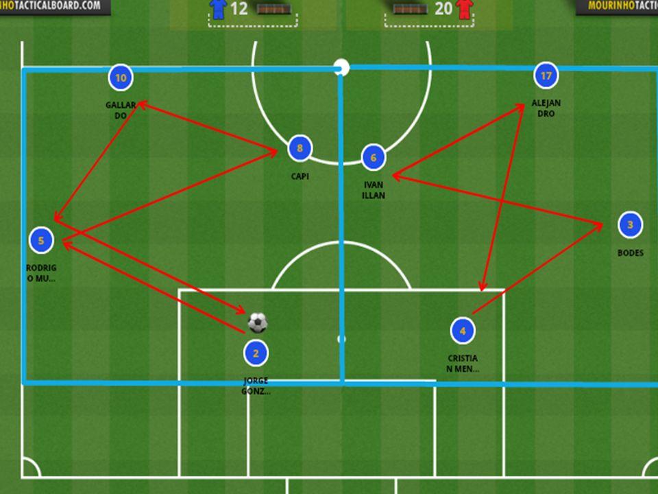 Ejercicio 1 – 4x0 Fase de Creación 1- Mantenimiento 2 – Progresión Mc – Pase en apoyo y ruptura al espacio E – Penetración hacia dentro y pase A – Perfil hacia sus tres líneas de pase