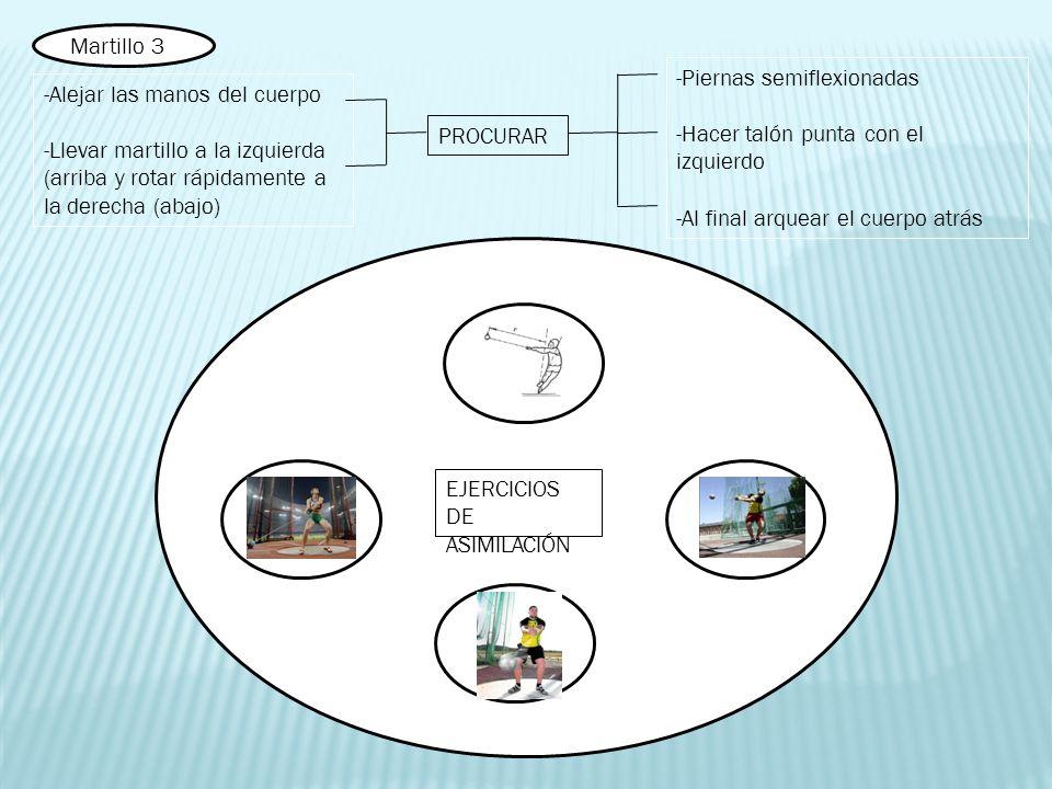 EJERCICIOS DE ASIMILACIÓN -Alejar las manos del cuerpo -Llevar martillo a la izquierda (arriba y rotar rápidamente a la derecha (abajo) PROCURAR -Pier