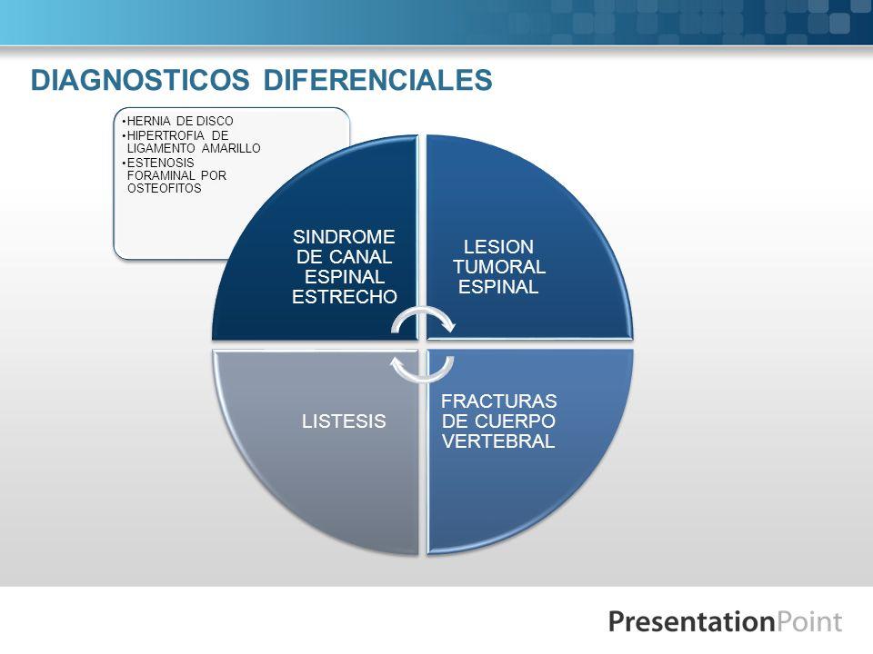 DIAGNOSTICOS DIFERENCIALES HERNIA DE DISCO HIPERTROFIA DE LIGAMENTO AMARILLO ESTENOSIS FORAMINAL POR OSTEOFITOS SINDROME DE CANAL ESPINAL ESTRECHO LES