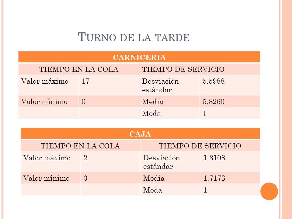 T URNO DE LA TARDE CARNICERIA TIEMPO EN LA COLATIEMPO DE SERVICIO Valor máximo17Desviación estándar 5.5988 Valor mínimo0Media5.8260 Moda1 CAJA TIEMPO