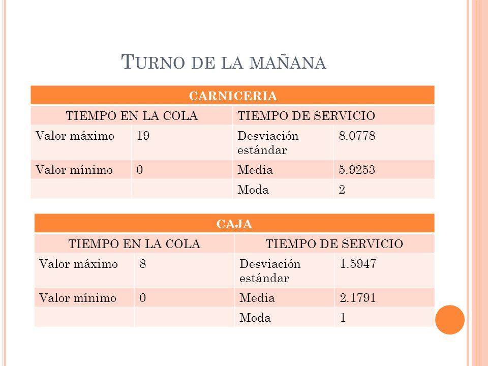 T URNO DE LA MAÑANA CARNICERIA TIEMPO EN LA COLATIEMPO DE SERVICIO Valor máximo19Desviación estándar 8.0778 Valor mínimo0Media5.9253 Moda2 CAJA TIEMPO