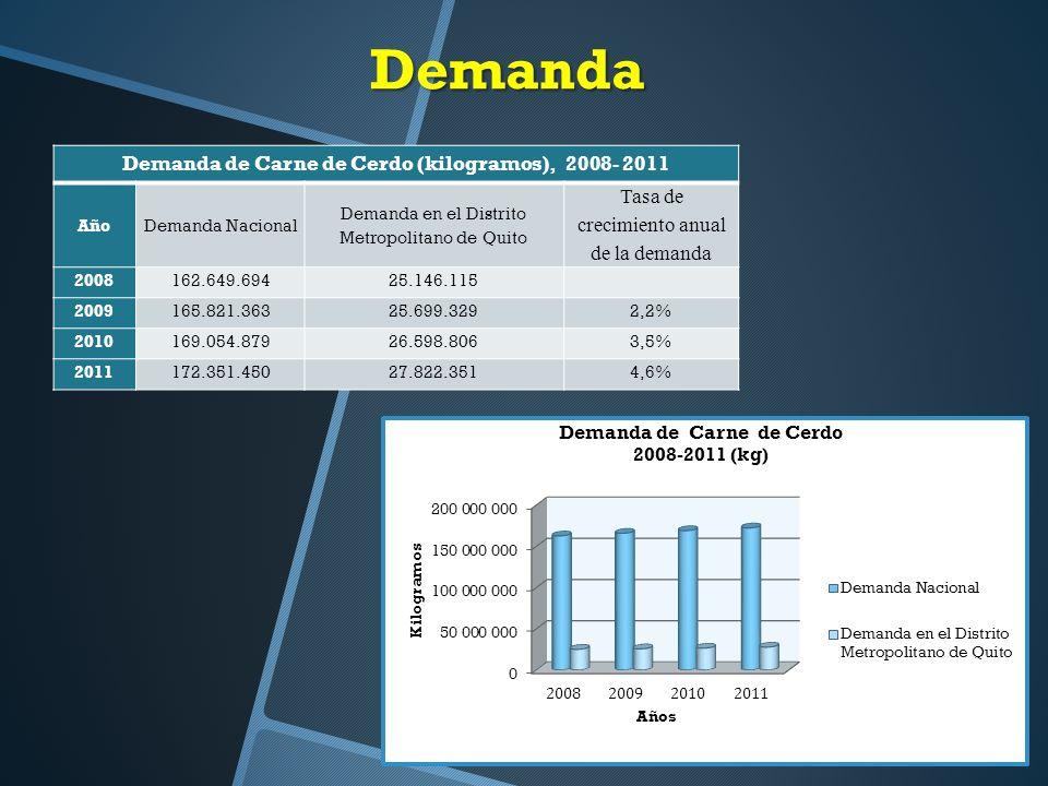 Demanda Demanda de Carne de Cerdo (kilogramos), 2008- 2011 AñoDemanda Nacional Demanda en el Distrito Metropolitano de Quito Tasa de crecimiento anual de la demanda 2008162.649.69425.146.115 2009165.821.36325.699.3292,2% 2010169.054.87926.598.8063,5% 2011172.351.45027.822.3514,6%
