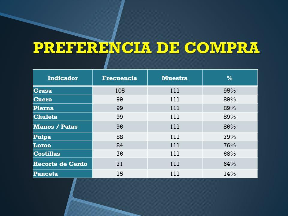 PREFERENCIA DE COMPRA IndicadorFrecuenciaMuestra% Grasa10511195% Cuero9911189% Pierna9911189% Chuleta9911189% Manos / Patas9611186% Pulpa8811179% Lomo8411176% Costillas7611168% Recorte de Cerdo7111164% Panceta1511114%