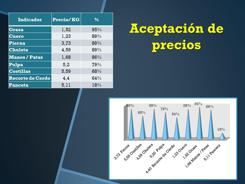 Aceptación de precios IndicadorPrecio/ KG% Grasa1,5295% Cuero1,2389% Pierna3,7389% Chuleta4,5989% Manos / Patas1,6886% Pulpa5,279% Costillas5,5968% Recorte de Cerdo4,464% Panceta5,1118%