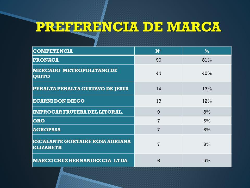 PREFERENCIA DE MARCA COMPETENCIAN°% PRONACA9081% MERCADO METROPOLITANO DE QUITO 4440% PERALTA PERALTA GUSTAVO DE JESUS1413% ECARNI DON DIEGO1312% IMPROCAR FRUTERA DEL LITORAL.98% ORO76% AGROPASA76% ESCALANTE GORTAIRE ROSA ADRIANA ELIZABETH 76% MARCO CRUZ HERNANDEZ CIA.