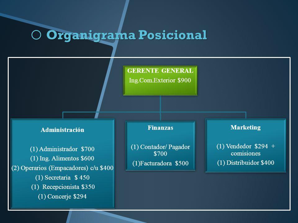 o Organigrama Posicional GERENTE GENERAL Ing.Com.Exterior $900 Administración (1) Administrador $700 (1) Ing.