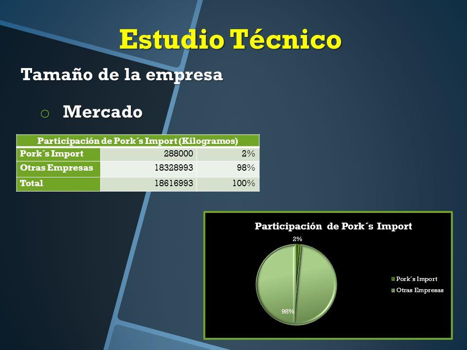 Estudio Técnico Tamaño de la empresa Participación de Pork´s Import (Kilogramos) Pork´s Import2880002% Otras Empresas1832899398% Total18616993100% o Mercado