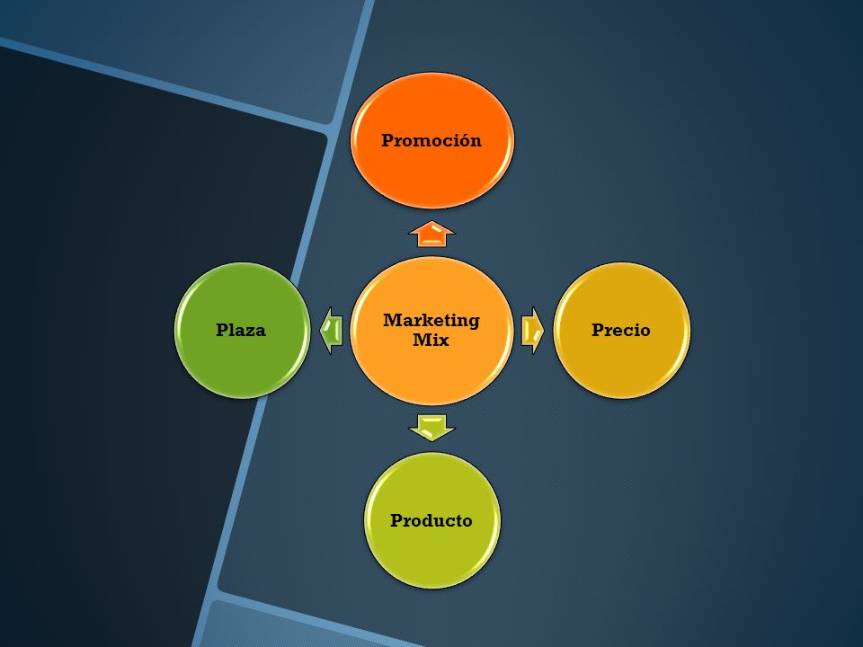 Marketing Mix PromociónPrecioProductoPlaza
