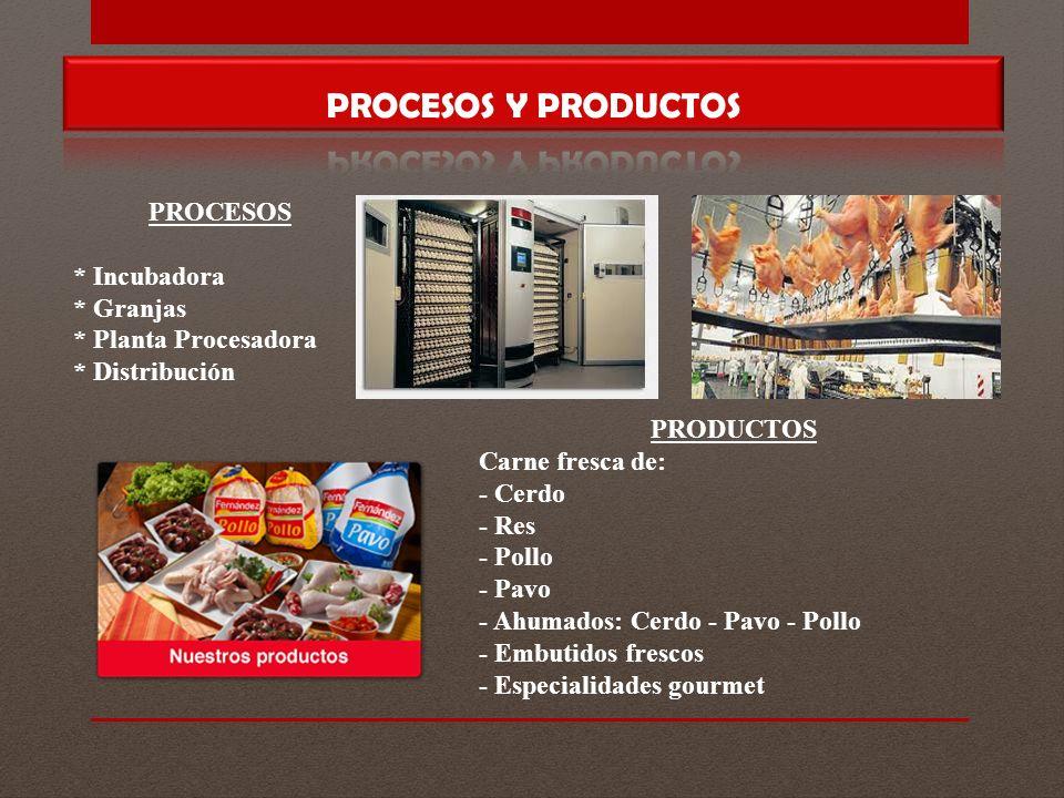 PROCESOS * Incubadora * Granjas * Planta Procesadora * Distribución PRODUCTOS Carne fresca de: - Cerdo - Res - Pollo - Pavo - Ahumados: Cerdo - Pavo - Pollo - Embutidos frescos - Especialidades gourmet