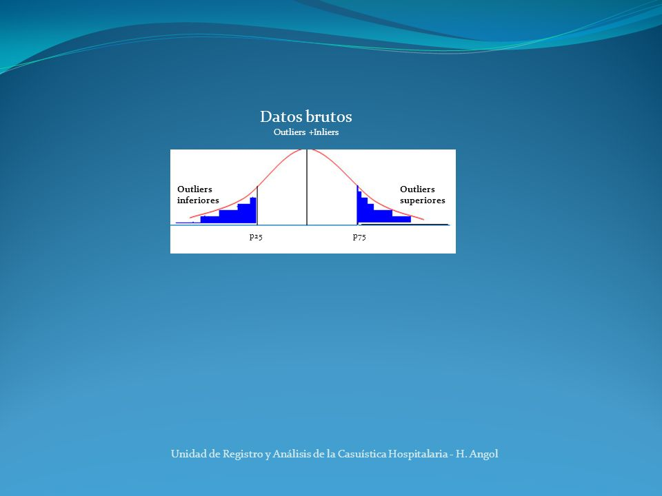 Datos brutos Outliers +Inliers p25p75 Outliers inferiores Outliers superiores