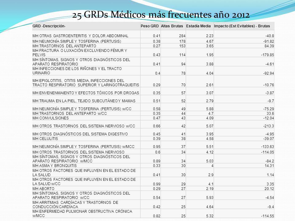 25 GRDs Quirúrgicos más frecuentes año 2012 GRD -Descripción-Peso GRDAltas BrutasEstadía MediaImpacto (Est Evitables) - Brutas PH CESÁREA0.513223.95142.78 PH COLECISTECTOMÍA LAPAROSCÓPICA0.852502.54-220 MH PARTO VAGINAL0.32143.52199.17 PH PROCEDIMIENTOS DEL APÉNDICE0.781842.53-7.8 PH PROCEDIMIENTOS DE AMÍGDALAS Y ADENOIDES0.411591.17-50.27 PH PROCEDIMIENTOS INTRAUTERINOS Y CERVICALES DE DILATACIÓN Y LEGRADO0.471092.6115.58 PH CESÁREA w/CC0.58995.5373.68 PH PROCEDIMIENTOS EN LA VAGINA, CUELLO DEL ÚTERO Y LA VULVA0.62873.1718.31 PH PROCEDIMIENTOS DE HERNIA EXCLUYENDO HERNIA INGUINAL Y FEMORAL0.79683.063.18 PH PROCEDIMIENTOS DE HERNIA INGUINAL Y FEMORAL0.63561.82-2.33 PH PROCEDIMIENTOS EN LAS EXTREMIDADES SUPERIORES0.84492.33-124.68 PH PROCEDIMIENTOS EN ÚTERO Y ANEXOS0.71494.3716.09 PH COLECISTECTOMÍA LAPAROSCÓPICA w/CC1.09414.682.42 PH CIRCUNCISIÓN0.46230.22-15.42 PH PROCEDIMIENTOS DEL APÉNDICE w/CC1.02233.04-37.76 PH PROCEDIMIENTOS EN LA VAGINA, CUELLO DEL ÚTERO Y LA VULVA w/CC0.73225.7337.69 PH OTROS PROCEDIMIENTOS DE OÍDOS, NARIZ, BOCA Y GARGANTA0.84201.05-30.82 PH OBSTRUCCION TUBÁRICA ABIERTA0.44192.8913.85 PH PROCEDIMIENTOS INTRAUTERINOS Y CERVICALES DE DILATACIÓN Y LEGRADO w/CC0.61194.4239.16 PH PROCEDIMIENTOS CARDIOVASCULARES PERCUTÁNEOS1.69186.1119.95 PH PROCEDIMIENTOS EN TEJIDOS BLANDOS0.74180.83-50.57 PH PROCEDIMIENTOS ANALES0.55172.35-6.07 PH COLECISTECTOMÍA EXCLUYENDO LAPAROSCÓPICA1.08168.1940.74 PH PROCEDIMIENTOS EN EL PIE0.9162.25-83.66 PH PROCEDIMIENTOS EN LA RODILLA Y PIERNA INFERIOR EXCLUYENDO EL PIE1.01164-79.06