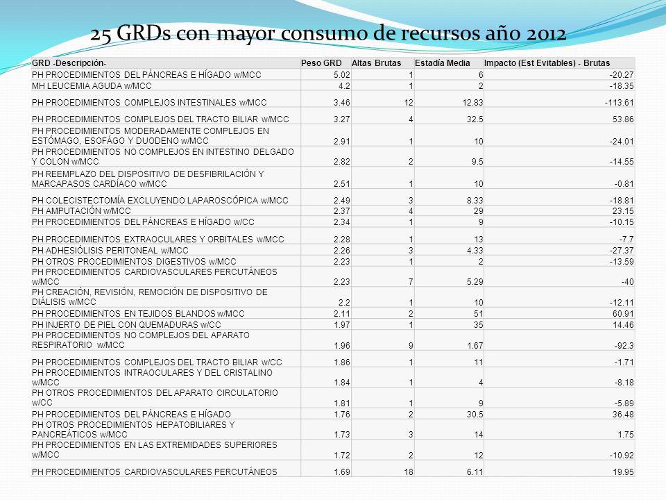 25 GRDs con mayor consumo de recursos año 2012 GRD -Descripción-Peso GRDAltas BrutasEstadía MediaImpacto (Est Evitables) - Brutas PH PROCEDIMIENTOS DEL PÁNCREAS E HÍGADO w/MCC5.0216-20.27 MH LEUCEMIA AGUDA w/MCC4.212-18.35 PH PROCEDIMIENTOS COMPLEJOS INTESTINALES w/MCC3.461212.83-113.61 PH PROCEDIMIENTOS COMPLEJOS DEL TRACTO BILIAR w/MCC3.27432.553.86 PH PROCEDIMIENTOS MODERADAMENTE COMPLEJOS EN ESTÓMAGO, ESOFÁGO Y DUODENO w/MCC2.91110-24.01 PH PROCEDIMIENTOS NO COMPLEJOS EN INTESTINO DELGADO Y COLON w/MCC2.8229.5-14.55 PH REEMPLAZO DEL DISPOSITIVO DE DESFIBRILACIÓN Y MARCAPASOS CARDÍACO w/MCC2.51110-0.81 PH COLECISTECTOMÍA EXCLUYENDO LAPAROSCÓPICA w/MCC2.4938.33-18.81 PH AMPUTACIÓN w/MCC2.3742923.15 PH PROCEDIMIENTOS DEL PÁNCREAS E HÍGADO w/CC2.3419-10.15 PH PROCEDIMIENTOS EXTRAOCULARES Y ORBITALES w/MCC2.28113-7.7 PH ADHESIÓLISIS PERITONEAL w/MCC2.2634.33-27.37 PH OTROS PROCEDIMIENTOS DIGESTIVOS w/MCC2.2312-13.59 PH PROCEDIMIENTOS CARDIOVASCULARES PERCUTÁNEOS w/MCC2.2375.29-40 PH CREACIÓN, REVISIÓN, REMOCIÓN DE DISPOSITIVO DE DIÁLISIS w/MCC2.2110-12.11 PH PROCEDIMIENTOS EN TEJIDOS BLANDOS w/MCC2.1125160.91 PH INJERTO DE PIEL CON QUEMADURAS w/CC1.9713514.46 PH PROCEDIMIENTOS NO COMPLEJOS DEL APARATO RESPIRATORIO w/MCC1.9691.67-92.3 PH PROCEDIMIENTOS COMPLEJOS DEL TRACTO BILIAR w/CC1.86111-1.71 PH PROCEDIMIENTOS INTRAOCULARES Y DEL CRISTALINO w/MCC1.8414-8.18 PH OTROS PROCEDIMIENTOS DEL APARATO CIRCULATORIO w/CC1.8119-5.89 PH PROCEDIMIENTOS DEL PÁNCREAS E HÍGADO1.76230.536.48 PH OTROS PROCEDIMIENTOS HEPATOBILIARES Y PANCREÁTICOS w/MCC1.733141.75 PH PROCEDIMIENTOS EN LAS EXTREMIDADES SUPERIORES w/MCC1.72212-10.92 PH PROCEDIMIENTOS CARDIOVASCULARES PERCUTÁNEOS1.69186.1119.95