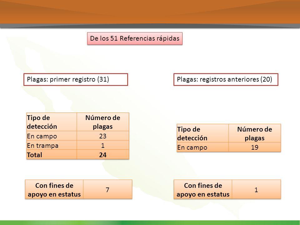 De los 51 Referencias rápidas Plagas: primer registro (31)Plagas: registros anteriores (20)