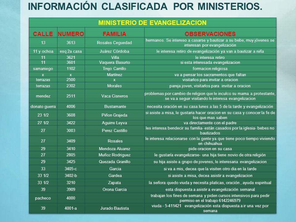 7.-DEFINICION DE MINISTERIOS En base a las necesidades captadas se definieron los Ministerios de trabajo de la siguiente manera: Ministerio de Evangel