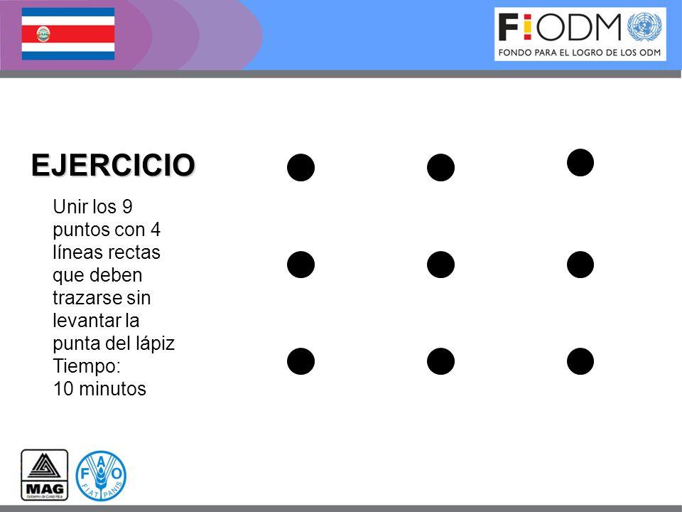 EJERCICIO Unir los 9 puntos con 4 líneas rectas que deben trazarse sin levantar la punta del lápiz Tiempo: 10 minutos