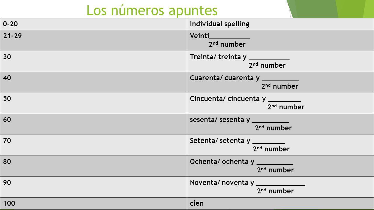 Los números apuntes 0-20Individual spelling 21-29Veinti__________ 2 nd number 30Treinta/ treinta y __________ 2 nd number 40Cuarenta/ cuarenta y _____