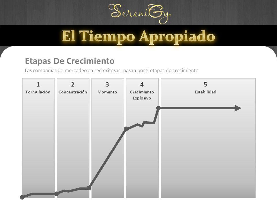 Etapas De Crecimiento Las compañías de mercadeo en red exitosas, pasan por 5 etapas de crecimiento 1 Formulación 2 Concentración 3 Momento 4 Crecimiento Explosivo 5 Estabilidad