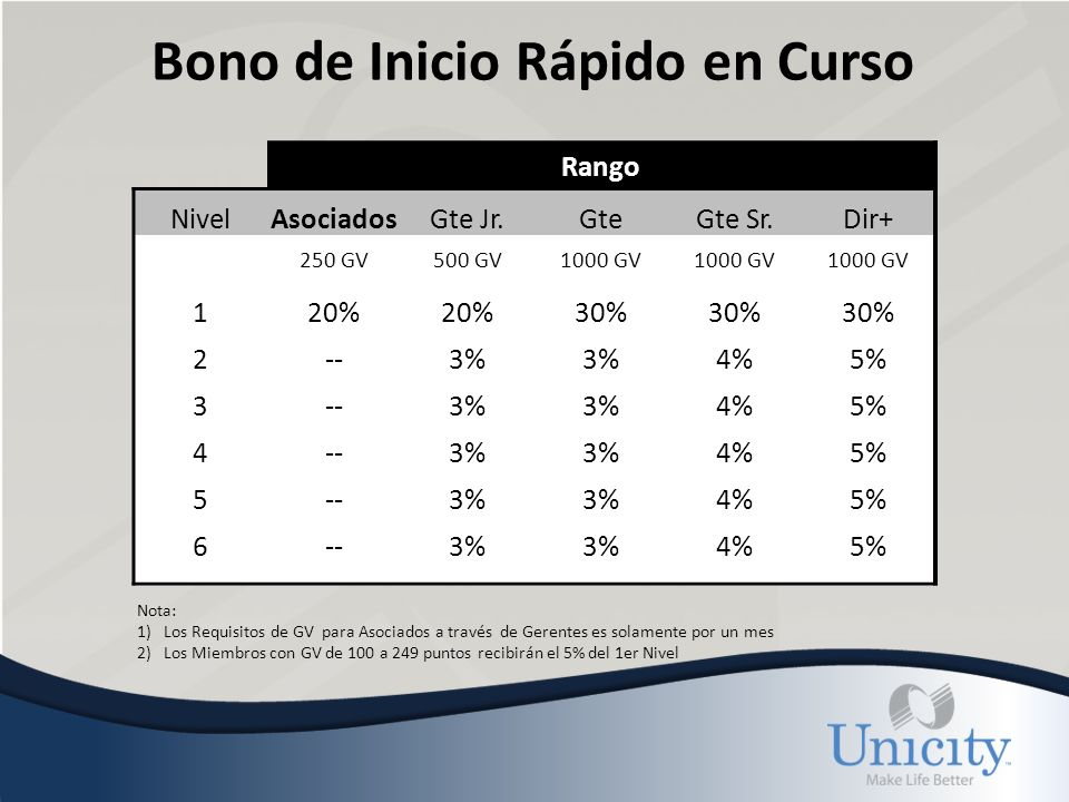 Bono de Inicio Rápido en Curso Rango NivelAsociadosGte Jr.GteGte Sr.Dir+ 250 GV500 GV1000 GV 120% 30% 2--3% 4%5% 3--3% 4%5% 4--3% 4%5% 5--3% 4%5% 6--3% 4%5% Nota: 1)Los Requisitos de GV para Asociados a través de Gerentes es solamente por un mes 2)Los Miembros con GV de 100 a 249 puntos recibirán el 5% del 1er Nivel