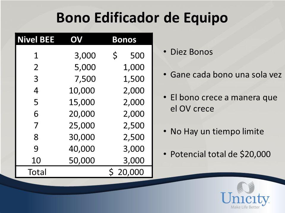 Bono Edificador de Equipo Diez Bonos Gane cada bono una sola vez El bono crece a manera que el OV crece No Hay un tiempo limite Potencial total de $20,000 Nivel BEEOVBonos 1 3,000 $ 500 2 5,000 1,000 3 7,500 1,500 4 10,000 2,000 5 15,000 2,000 6 20,000 2,000 7 25,000 2,500 8 30,000 2,500 9 40,000 3,000 10 50,000 3,000 Total $ 20,000