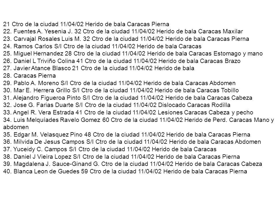 21 Ctro de la ciudad 11/04/02 Herido de bala Caracas Pierna 22. Fuentes A. Yesenia J. 32 Ctro de la ciudad 11/04/02 Herido de bala Caracas Maxilar 23.