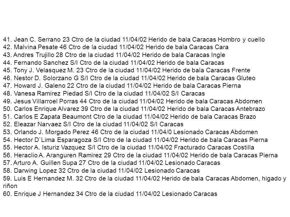 41. Jean C. Serrano 23 Ctro de la ciudad 11/04/02 Herido de bala Caracas Hombro y cuello 42. Malvina Pesate 46 Ctro de la ciudad 11/04/02 Herido de ba