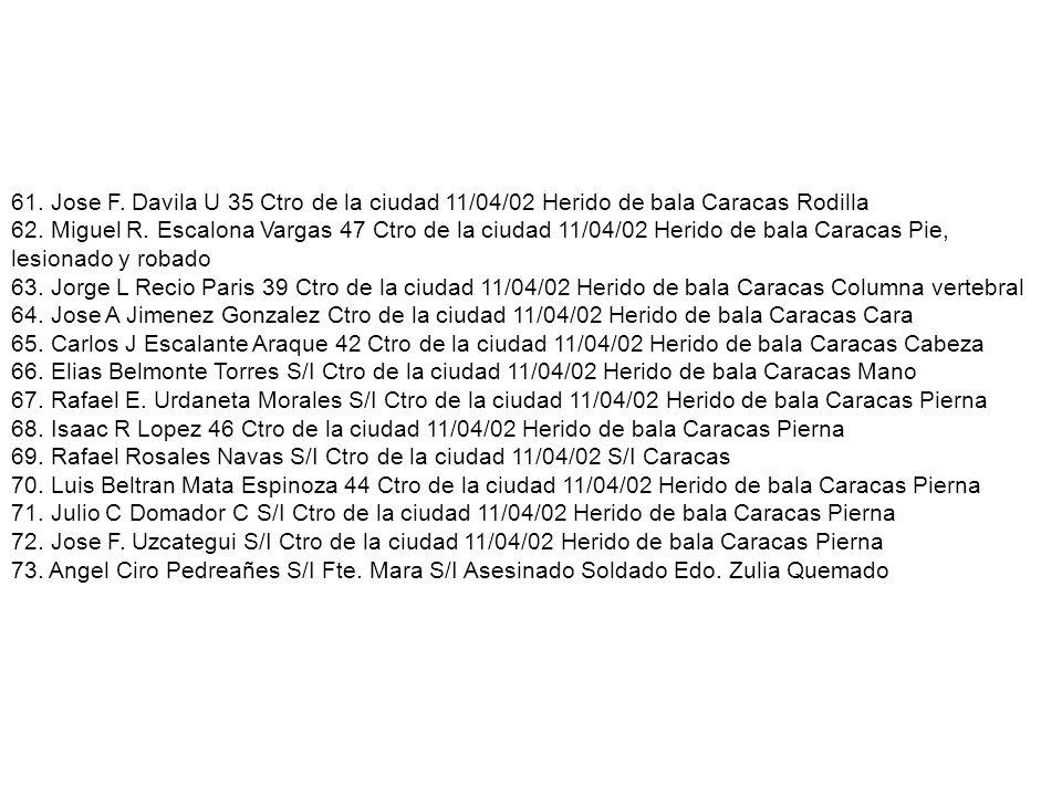 61. Jose F. Davila U 35 Ctro de la ciudad 11/04/02 Herido de bala Caracas Rodilla 62. Miguel R. Escalona Vargas 47 Ctro de la ciudad 11/04/02 Herido d
