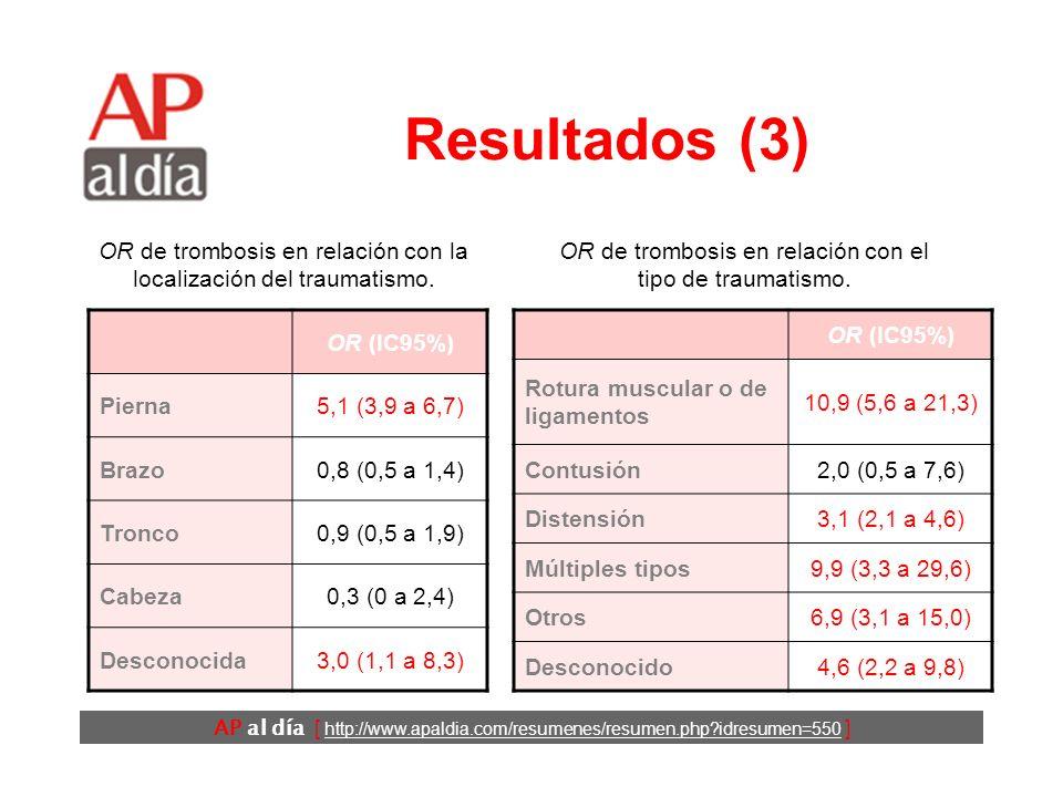 AP al día [ http://www.apaldia.com/resumenes/resumen.php idresumen=550 ] Resultados (2)