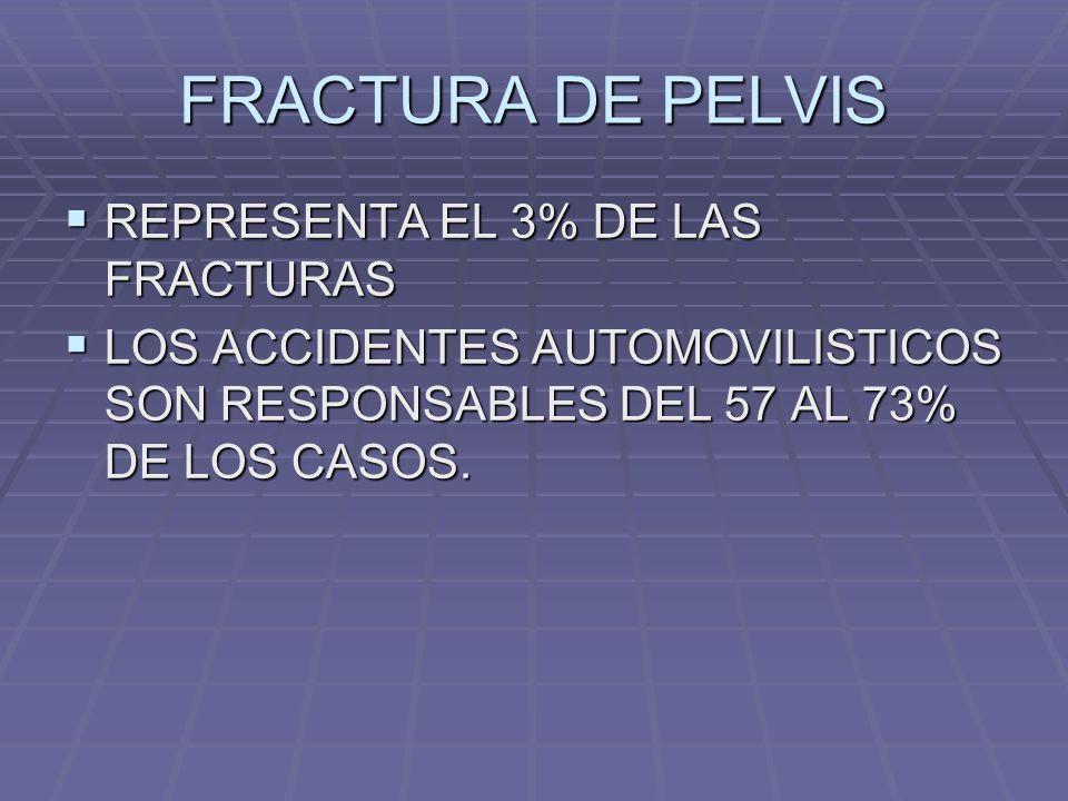 FRACTURA DE PELVIS REPRESENTA EL 3% DE LAS FRACTURAS REPRESENTA EL 3% DE LAS FRACTURAS LOS ACCIDENTES AUTOMOVILISTICOS SON RESPONSABLES DEL 57 AL 73% DE LOS CASOS.