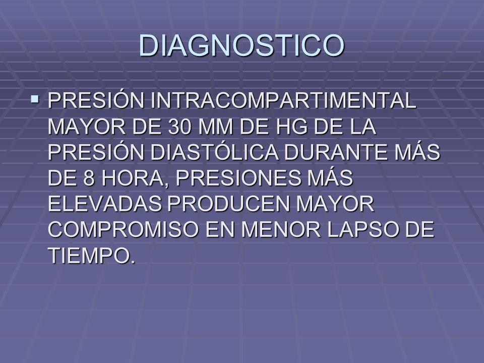 DIAGNOSTICO PRESIÓN INTRACOMPARTIMENTAL MAYOR DE 30 MM DE HG DE LA PRESIÓN DIASTÓLICA DURANTE MÁS DE 8 HORA, PRESIONES MÁS ELEVADAS PRODUCEN MAYOR COMPROMISO EN MENOR LAPSO DE TIEMPO.