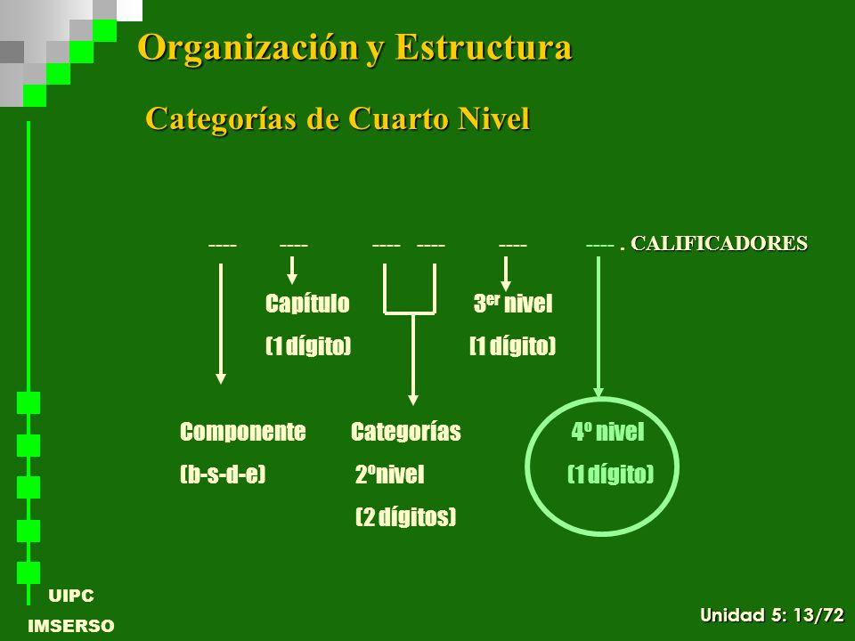 UIPC IMSERSO Categorías de Cuarto Nivel ComponenteCategorías 4º nivel (b-s-d-e) 2ºnivel (1 dígito) (2 dígitos) Capítulo 3 er nivel (1 dígito) [1 dígit