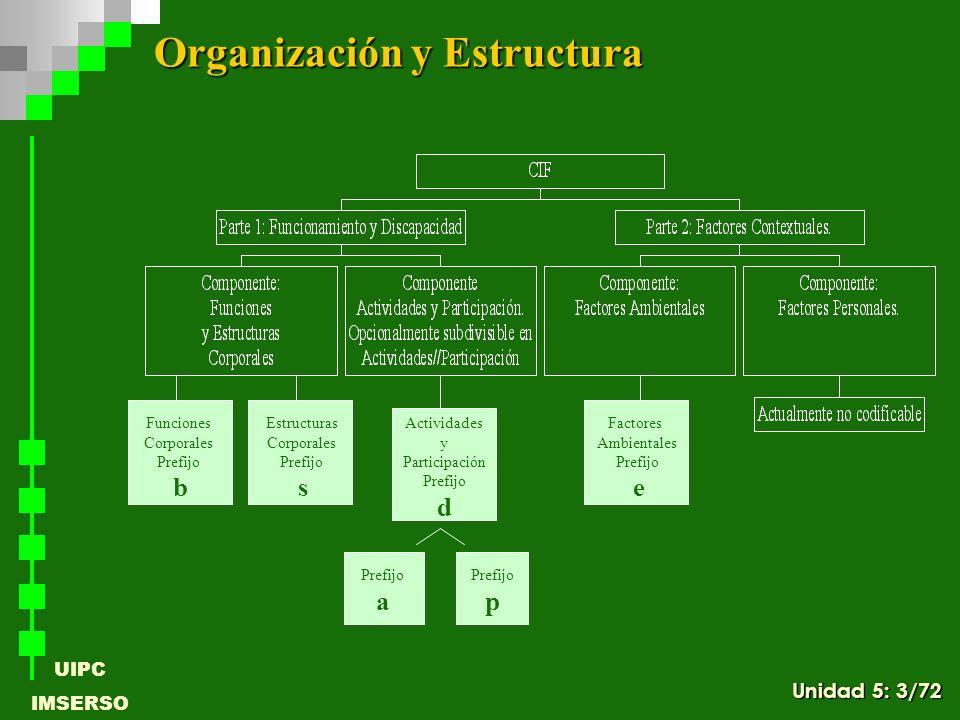 UIPC IMSERSO Modalidad 2: Funciones Corporales Estructuras Corporales Actividades y Participación Factores Ambientales Código e Los Factores Ambientales se codifican para cada componente Modalidades Codificación para Factores Ambientales Unidad 5: 64/72