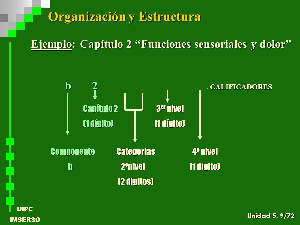 UIPC IMSERSO + e 1 2 0 --- --- + 4 Componente Categorías 4º nivel (b-s-d-e) 2ºnivel (1 dígito) (2 dígitos) Capítulo 3 er nivel (1 dígito) [1 dígito) 1 er Calificador (Total) Reglas de Codificación Específicas para Componentes Ejemplo: La persona puede atenuar sus dificultades para caminar gracias al uso de un bastón Ejemplo: La persona puede atenuar sus dificultades para caminar gracias al uso de un bastón Unidad 5: 60/72