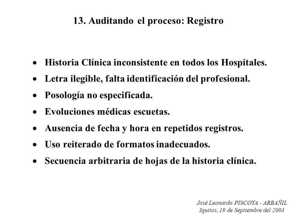 José Leonardo PISCOYA - ARBAÑIL Iquitos, 19 de Septiembre del 2003 13. Auditando el proceso: Registro Historia Clínica inconsistente en todos los Hosp