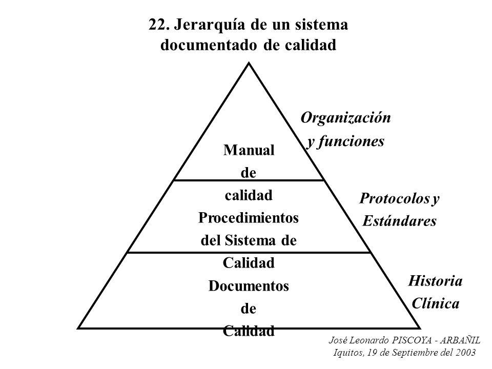 José Leonardo PISCOYA - ARBAÑIL Iquitos, 19 de Septiembre del 2003 22. Jerarquía de un sistema documentado de calidad Manual de calidad Procedimientos