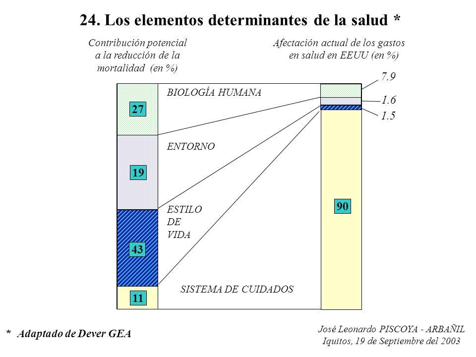 José Leonardo PISCOYA - ARBAÑIL Iquitos, 19 de Septiembre del 2003 24. Los elementos determinantes de la salud * *Adaptado de Dever GEA 27 19 43 11 Co
