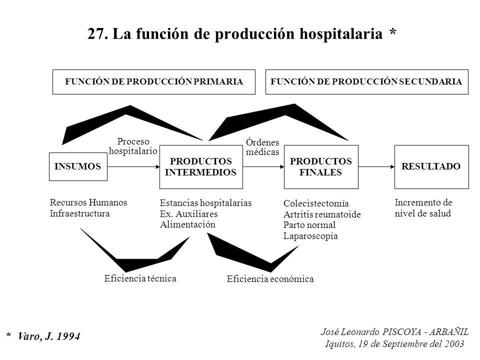 José Leonardo PISCOYA - ARBAÑIL Iquitos, 19 de Septiembre del 2003 27. La función de producción hospitalaria * *Varo, J. 1994 FUNCIÓN DE PRODUCCIÓN PR