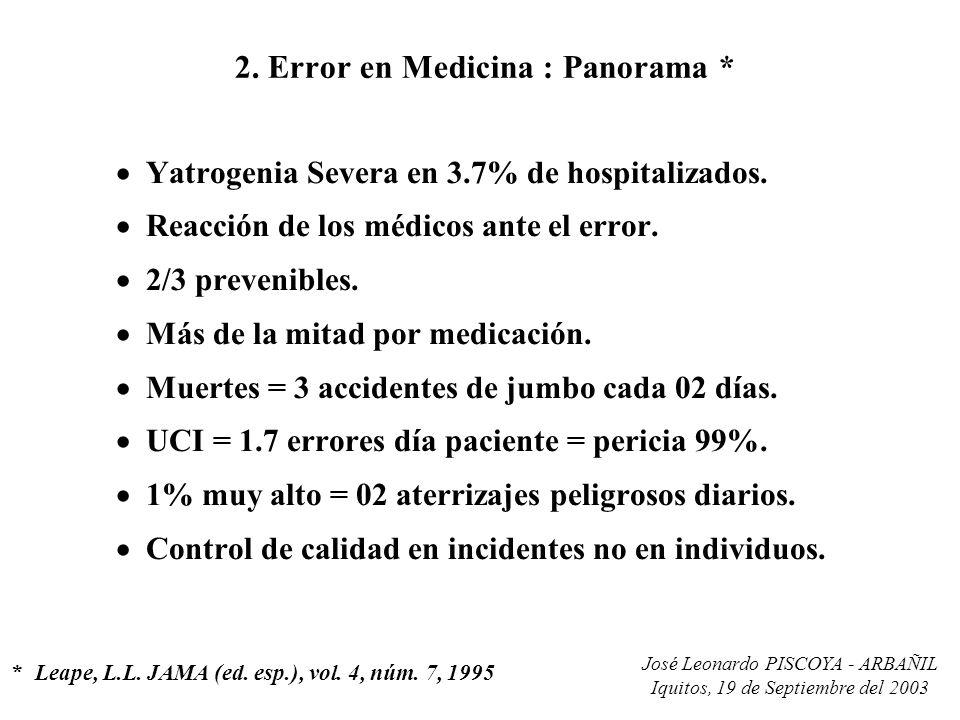 José Leonardo PISCOYA - ARBAÑIL Iquitos, 19 de Septiembre del 2003 2. Error en Medicina : Panorama * Yatrogenia Severa en 3.7% de hospitalizados. Reac