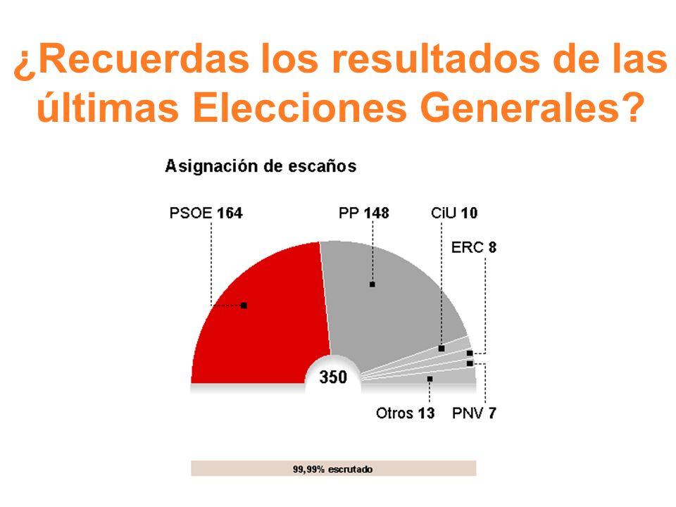 ¿Recuerdas los resultados de las últimas Elecciones Generales?