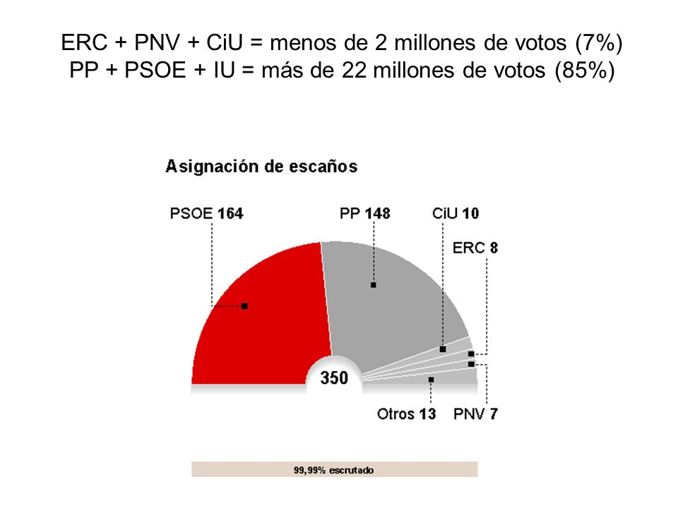 La voz de los ciudadanos al congreso Para hablar de lo que nos importa a todos En una España sin fronteras, europea y progresista viviendatrabajo dignoseguridadsanidad economíaderechos socialeslibertadjusticia