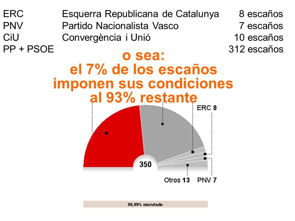 ERC + PNV + CiU = menos de 2 millones de votos (7%) PP + PSOE + IU = más de 22 millones de votos (85%)