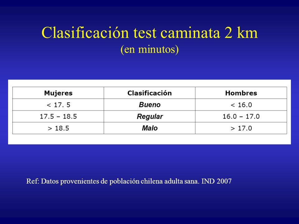 Clasificación test caminata 2 km (en minutos) Ref: Datos provenientes de población chilena adulta sana. IND 2007