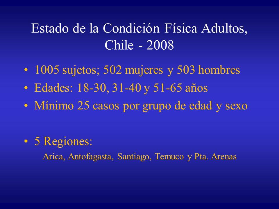 Estado de la Condición Física Adultos, Chile - 2008 1005 sujetos; 502 mujeres y 503 hombres Edades: 18-30, 31-40 y 51-65 años Mínimo 25 casos por grup