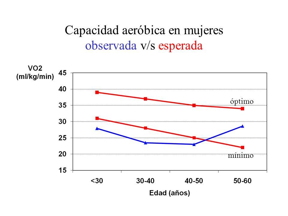 Capacidad aeróbica en mujeres observada v/s esperada óptimo mínimo