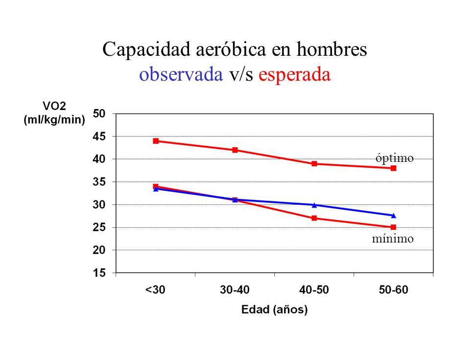 Capacidad aeróbica en hombres observada v/s esperada óptimo mínimo