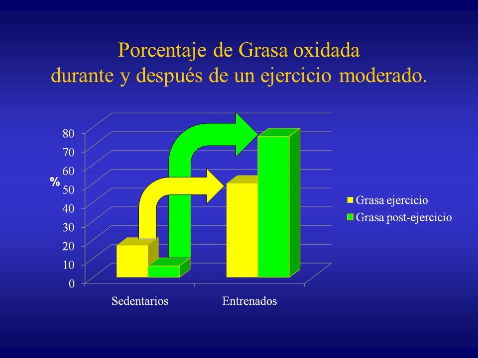 Porcentaje de Grasa oxidada durante y después de un ejercicio moderado. %