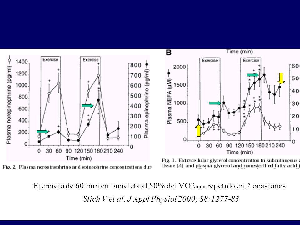 Ejercicio de 60 min en bicicleta al 50% del VO2 max repetido en 2 ocasiones Stich V et al. J Appl Physiol 2000; 88:1277-83