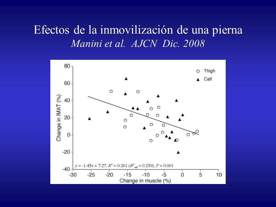 Efectos de la inmovilización de una pierna Manini et al. AJCN Dic. 2008